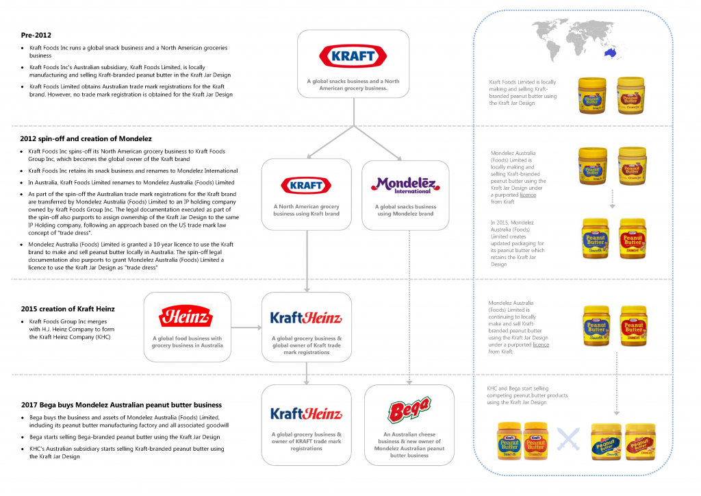 Infographic on Kraft